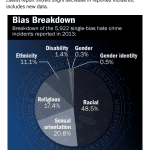 Charleston Shooting: FBI Hate Crime Statistics Show White People Commit Hate Crimes More Than Twice As Much As Black People